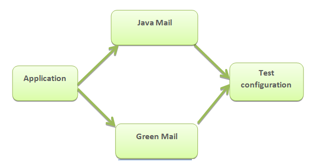 Java Mail with greenmail structure
